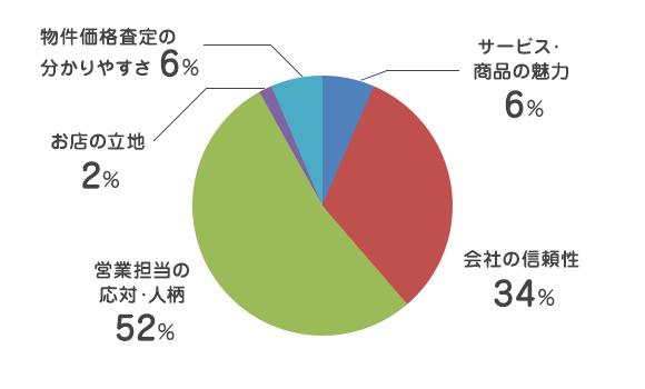 サービス・商品の魅力 6%/会社の信頼性 34%/営業担当の対応・人柄 52%/お店の立地 2%/物件価格査定の分かりやすさ 6%