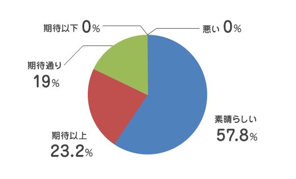 悪い 0%/素晴らしい 57.8%/期待以上 23.2%/期待通り 19%/期待以下 0%