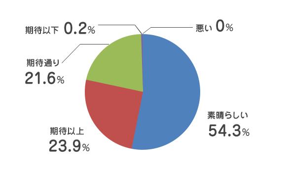 素晴らしい 53.9%/期待以上 24.5%/期待通り 21.5%/期待以下 0.2%/悪い 0%