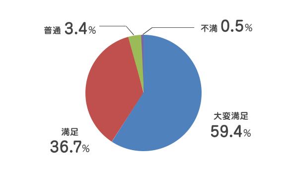 不満 0.5%/大変満足 59.4%/満足 36.7%/普通 3.4%