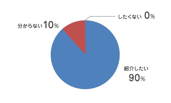 紹介したい 90%/分からない 10%/紹介したくない 0%
